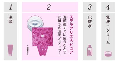 使用愛麗S胎盤素美容液的時機點
