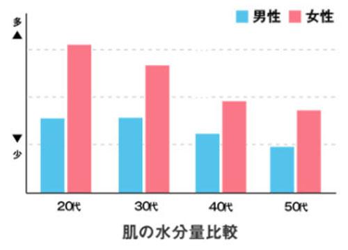 男女の水分量の比較