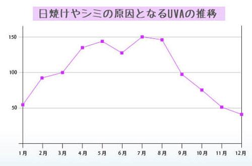 UVAのグラフ