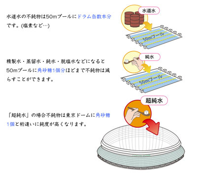 エーストリング(A string)に使われている超純水